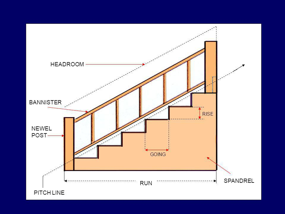 HEADROOM BANNISTER RISE NEWEL POST GOING SPANDREL RUN PITCH LINE