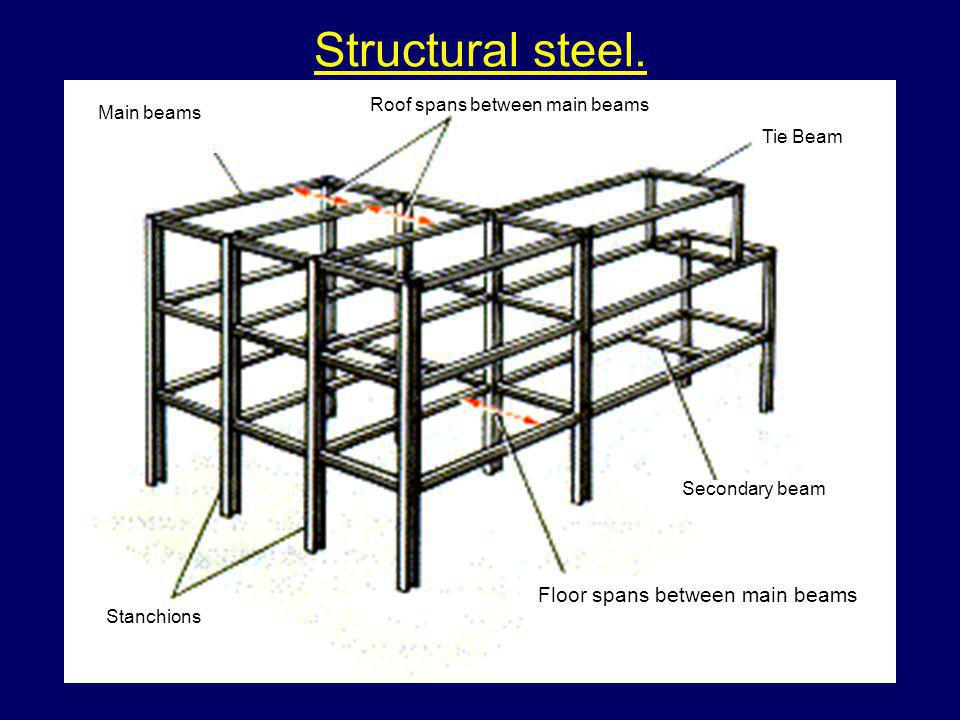 Structural steel. Floor spans between main beams