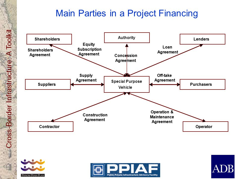 Main Parties in a Project Financing