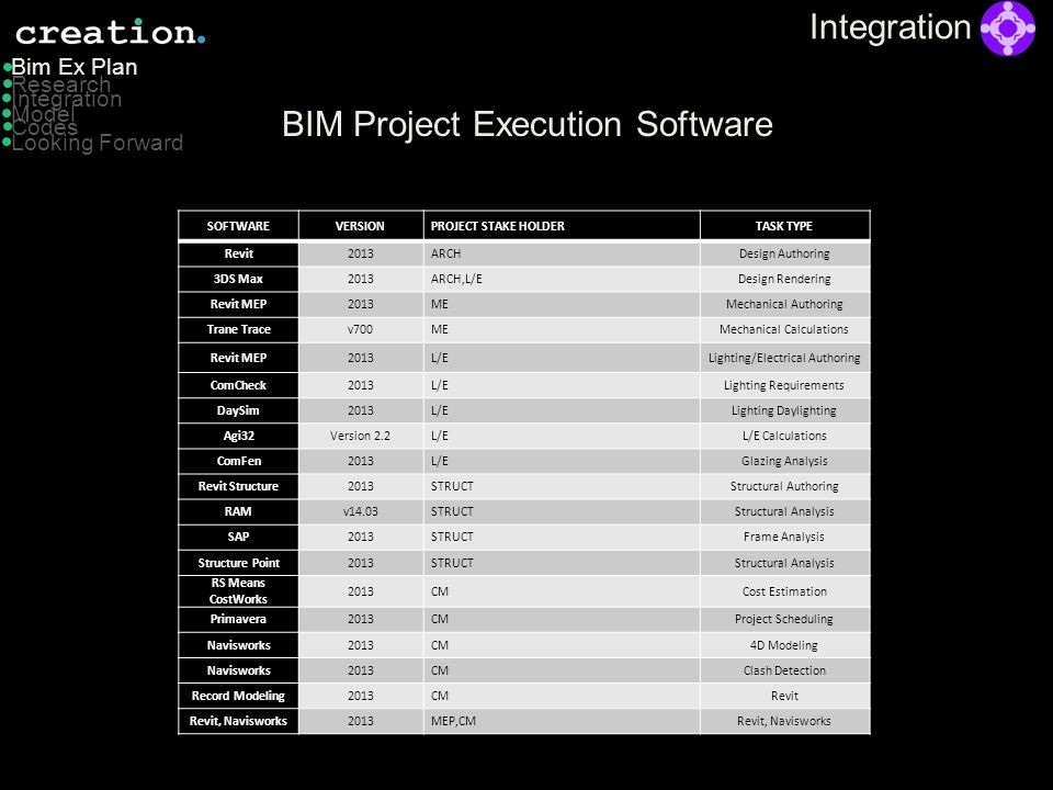 BIM Project Execution Software