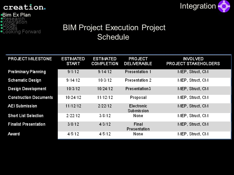 BIM Project Execution Project Schedule