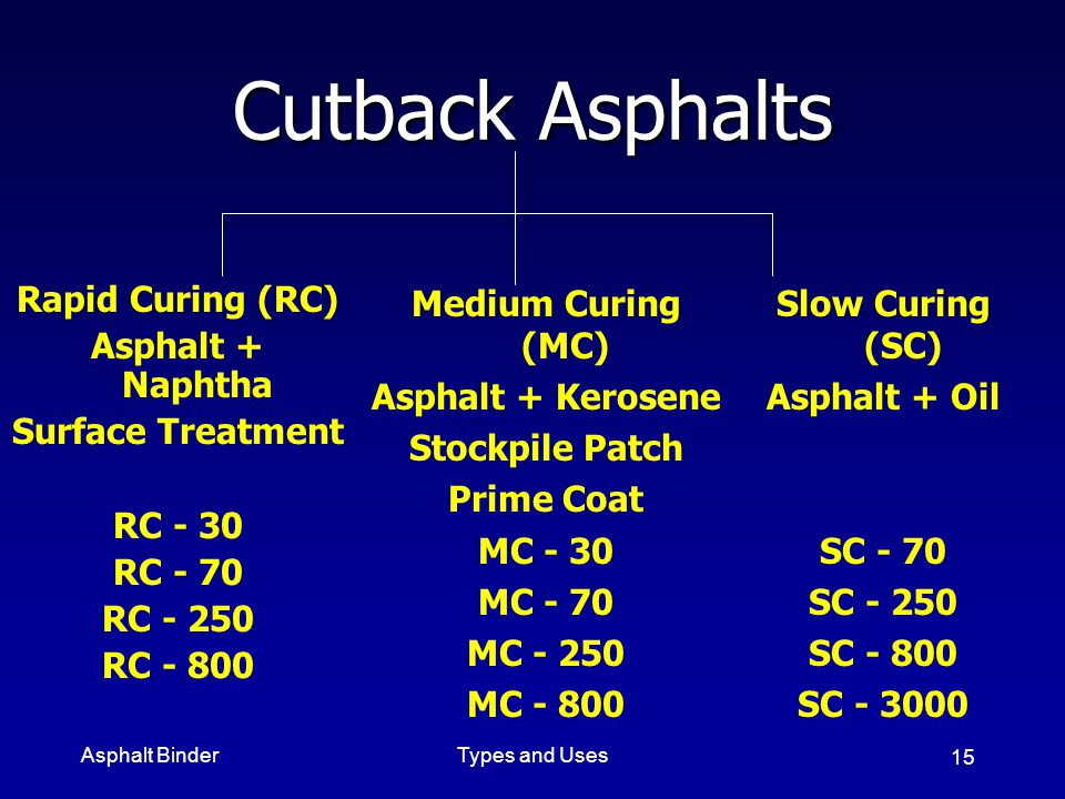 Cutback Asphalts Rapid Curing (RC) Asphalt + Naphtha Surface Treatment