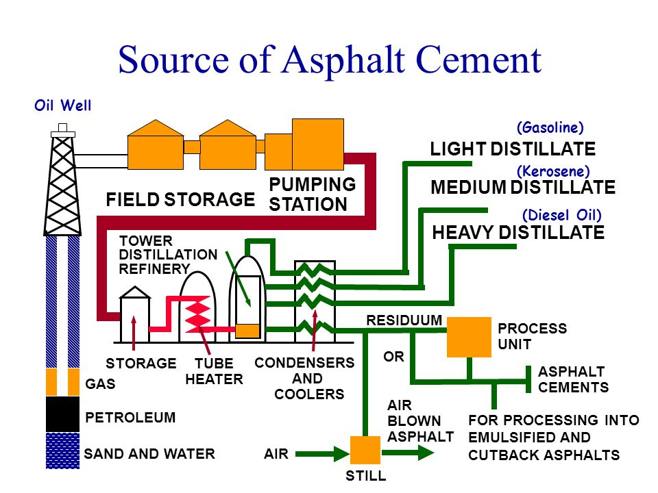 Source of Asphalt Cement