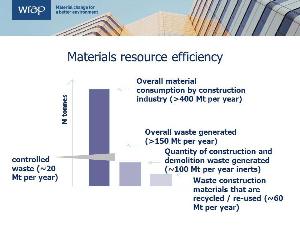 Materials resource efficiency