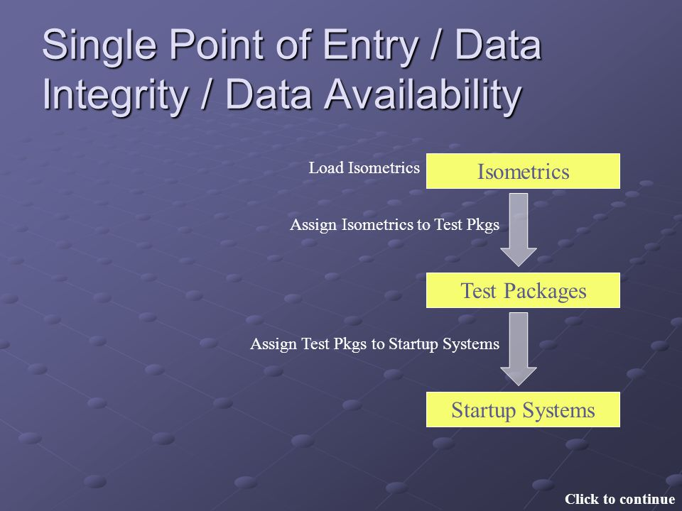 Single Point of Entry / Data Integrity / Data Availability