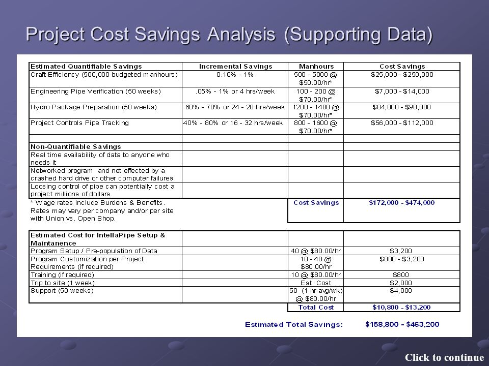 Project Cost Savings Analysis (Supporting Data)