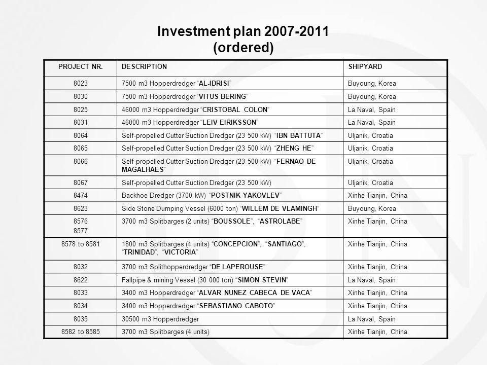 Investment plan 2007-2011 (ordered)