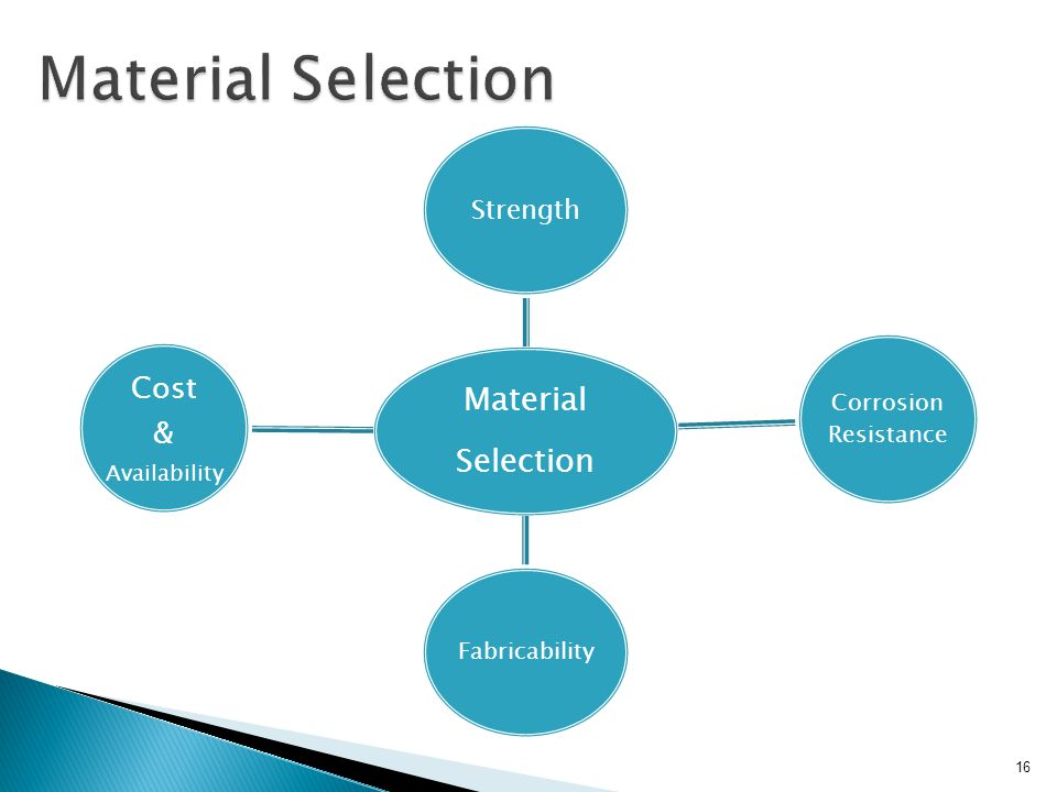 Material Selection Cost & Strength Corrosion Resistance Fabricability