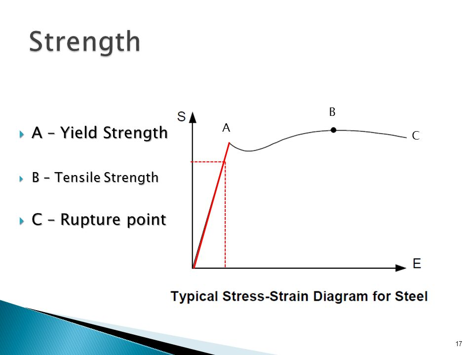 Strength A – Yield Strength C – Rupture point B – Tensile Strength B A