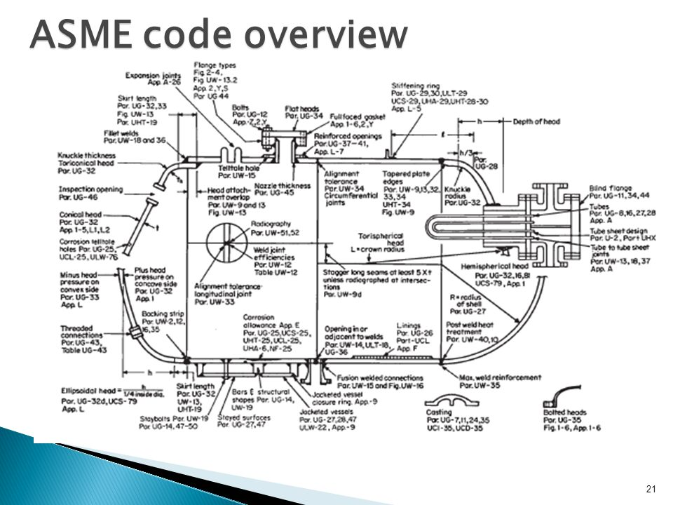 ASME code overview