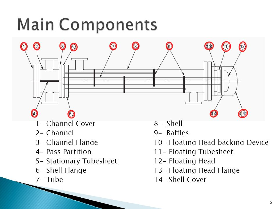 Main Components 1- Channel Cover 8- Shell 2- Channel 9- Baffles