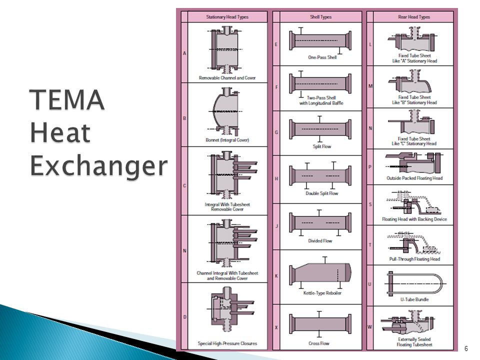 TEMA Heat Exchanger