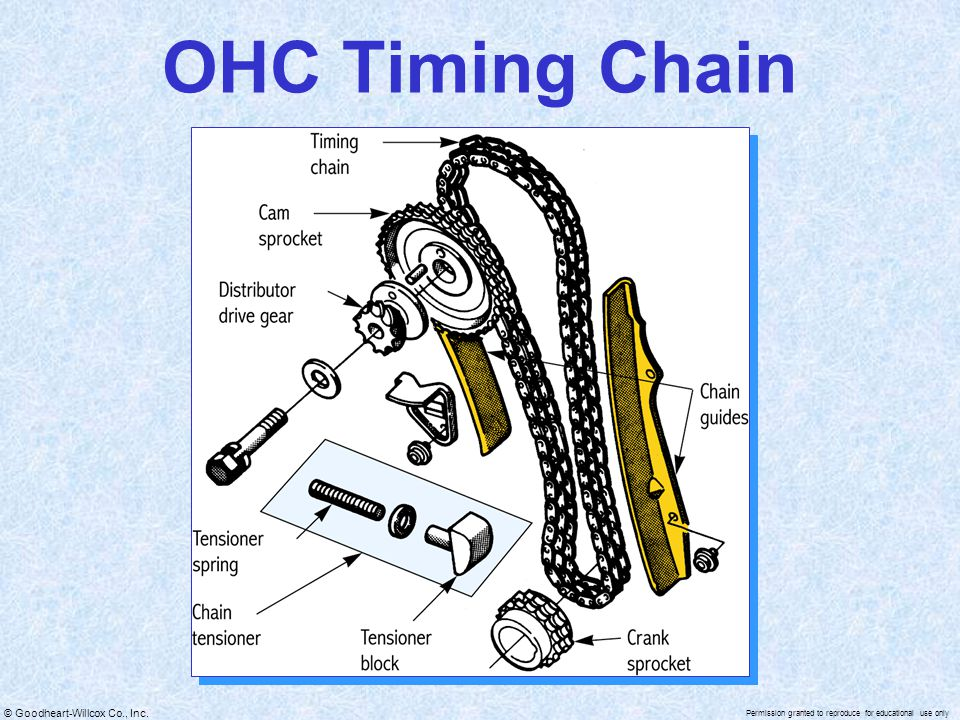 OHC Timing Chain