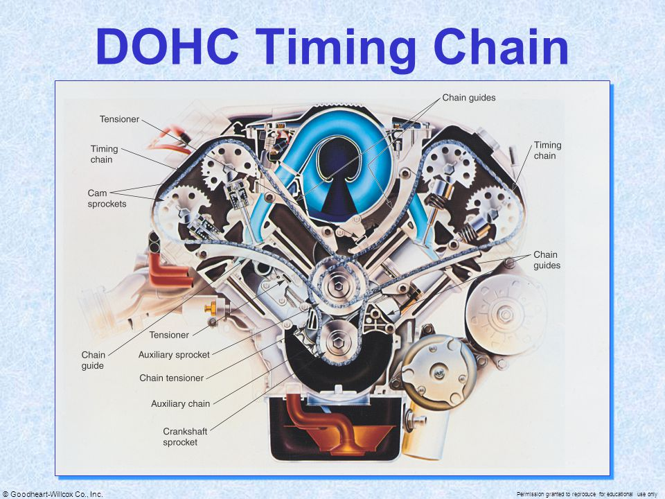 DOHC Timing Chain