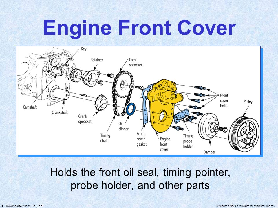 Engine Front Cover Holds the front oil seal, timing pointer, probe holder, and other parts