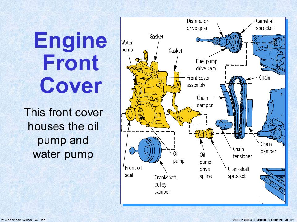 This front cover houses the oil pump and water pump