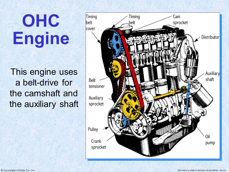 This engine uses a belt-drive for the camshaft and the auxiliary shaft