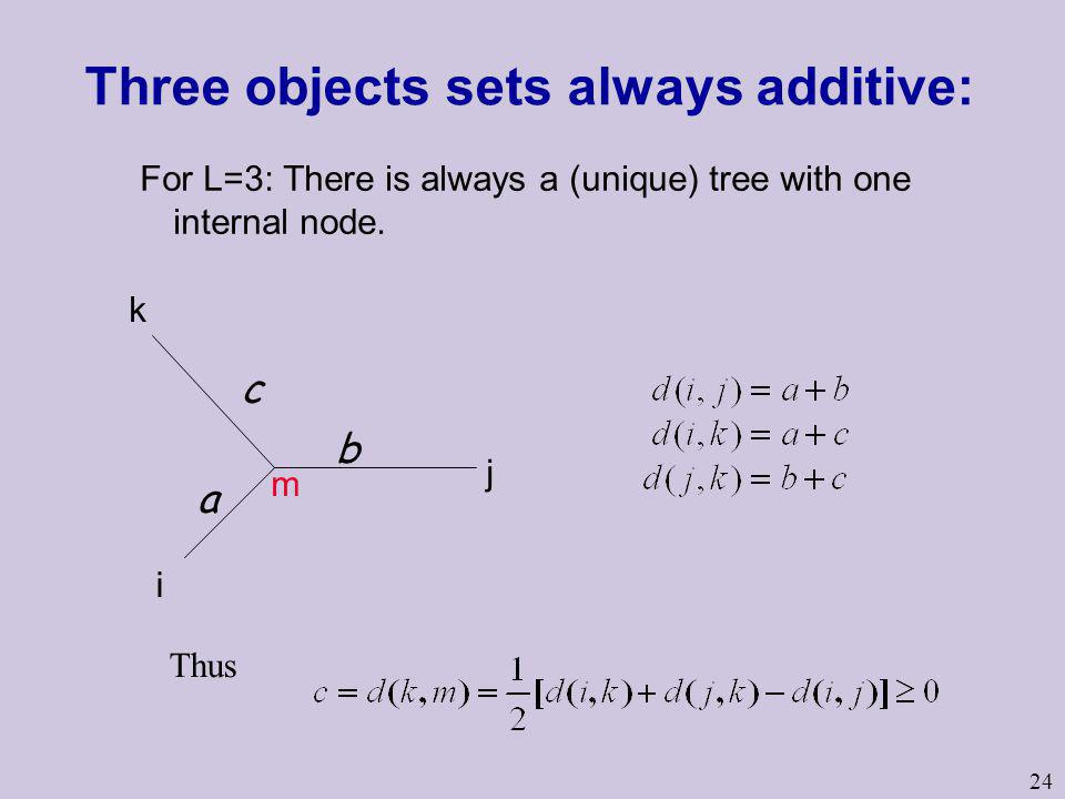 Three objects sets always additive: