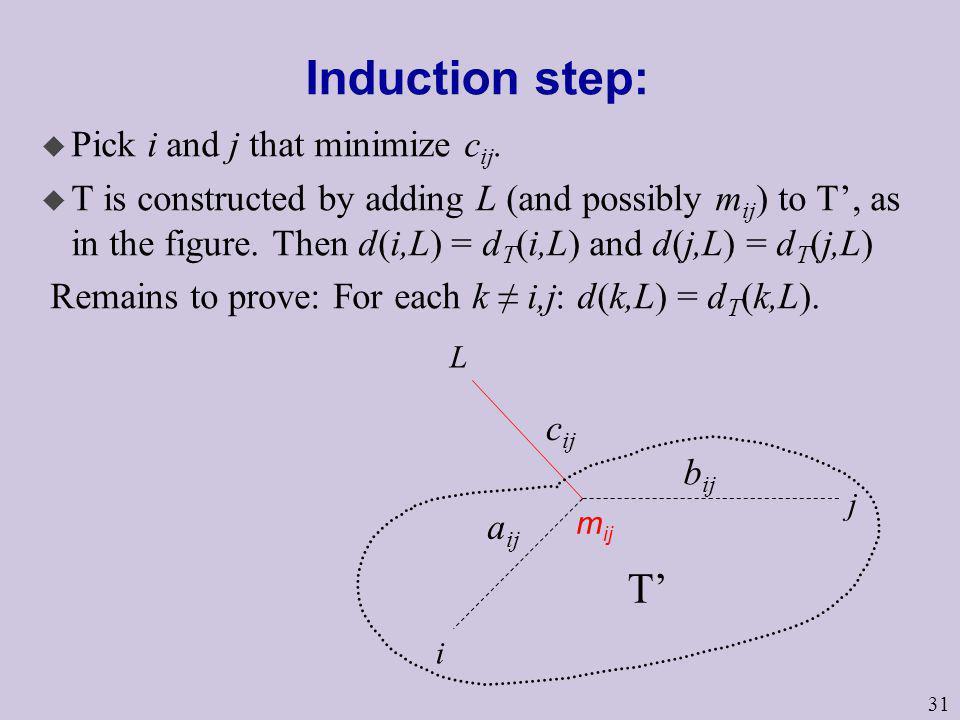 Induction step: T' Pick i and j that minimize cij.