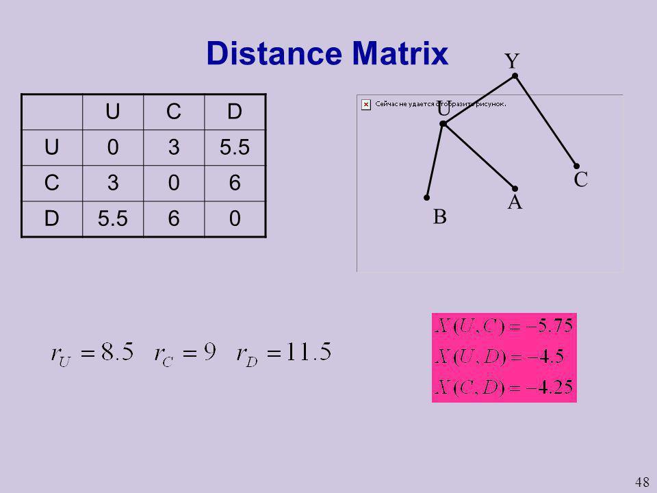 Distance Matrix Y U C D 3 5.5 6 U B C A