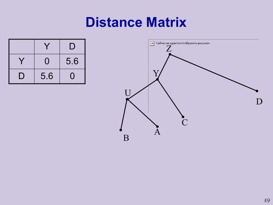 Distance Matrix Y D 5.6 Z Y U B D C A