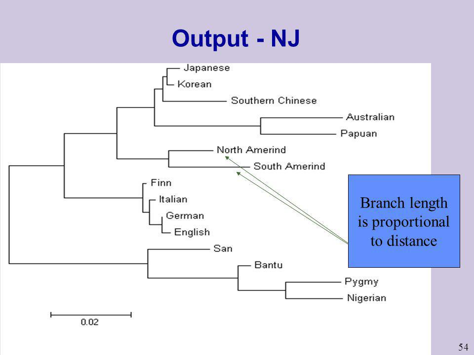 Output - NJ Branch length is proportional to distance