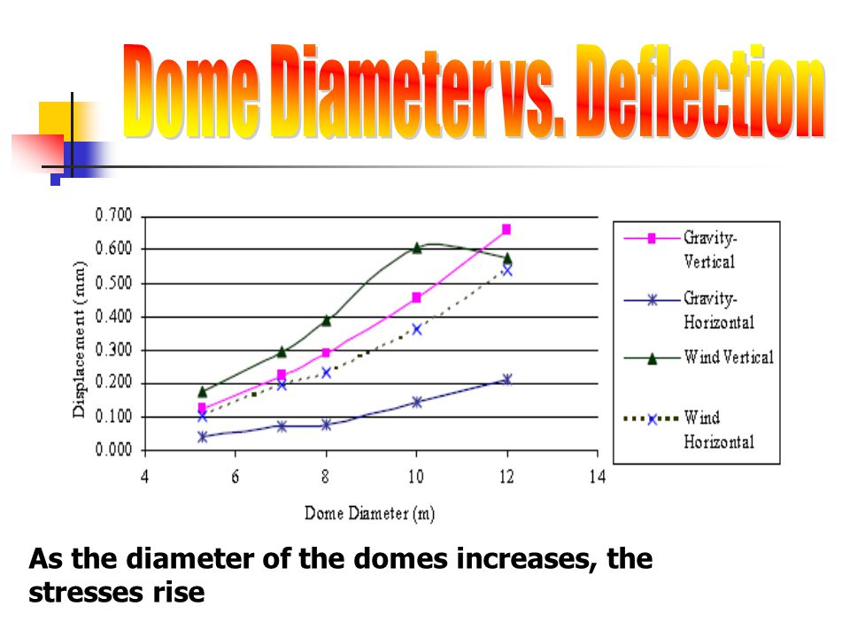 Dome Diameter vs. Deflection
