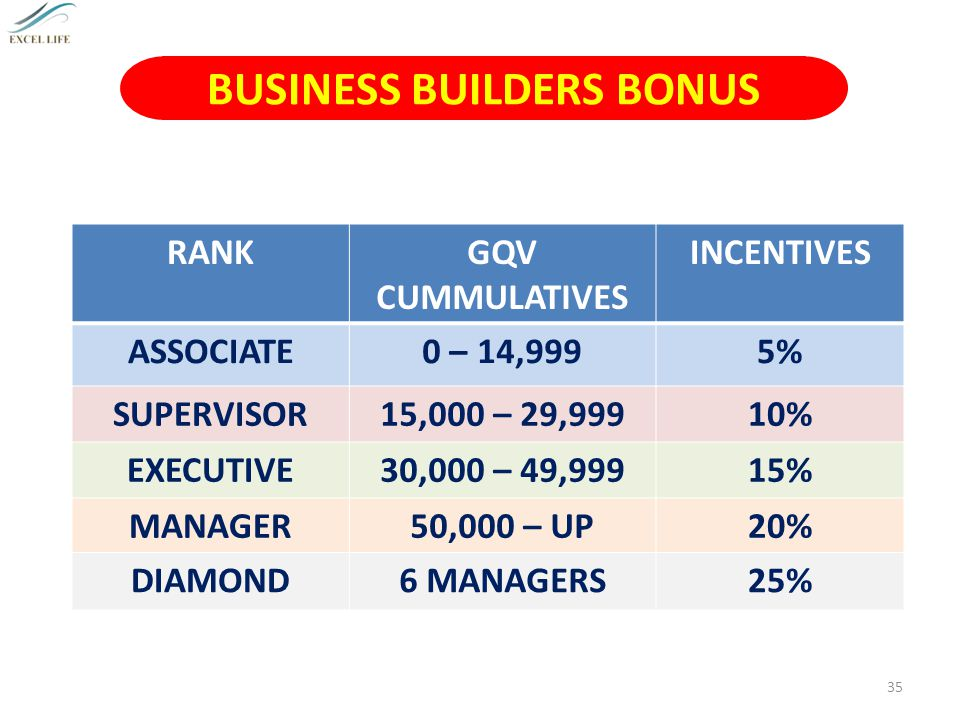 BUSINESS BUILDERS BONUS