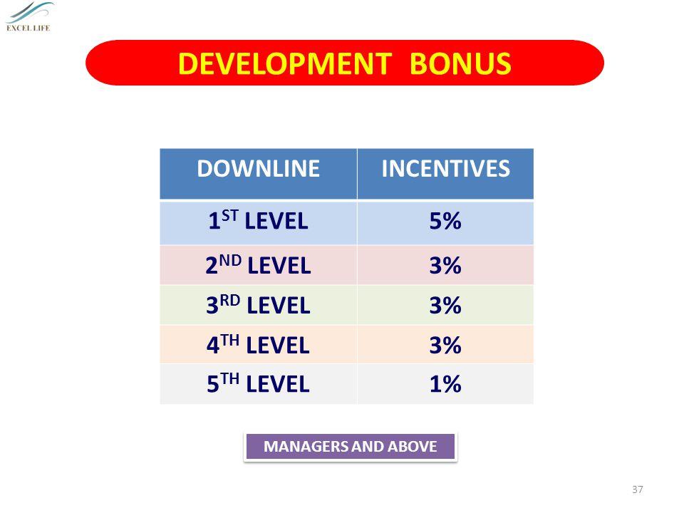 DEVELOPMENT BONUS DOWNLINE INCENTIVES 1ST LEVEL 5% 2ND LEVEL 3%
