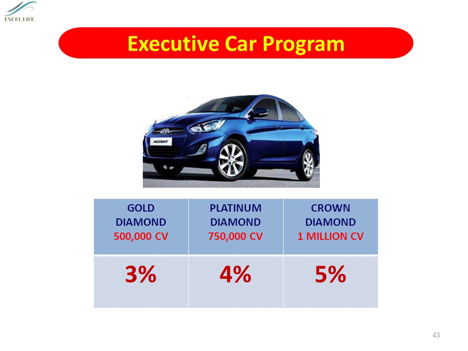 3% 4% 5% Executive Car Program GOLD DIAMOND 500,000 CV