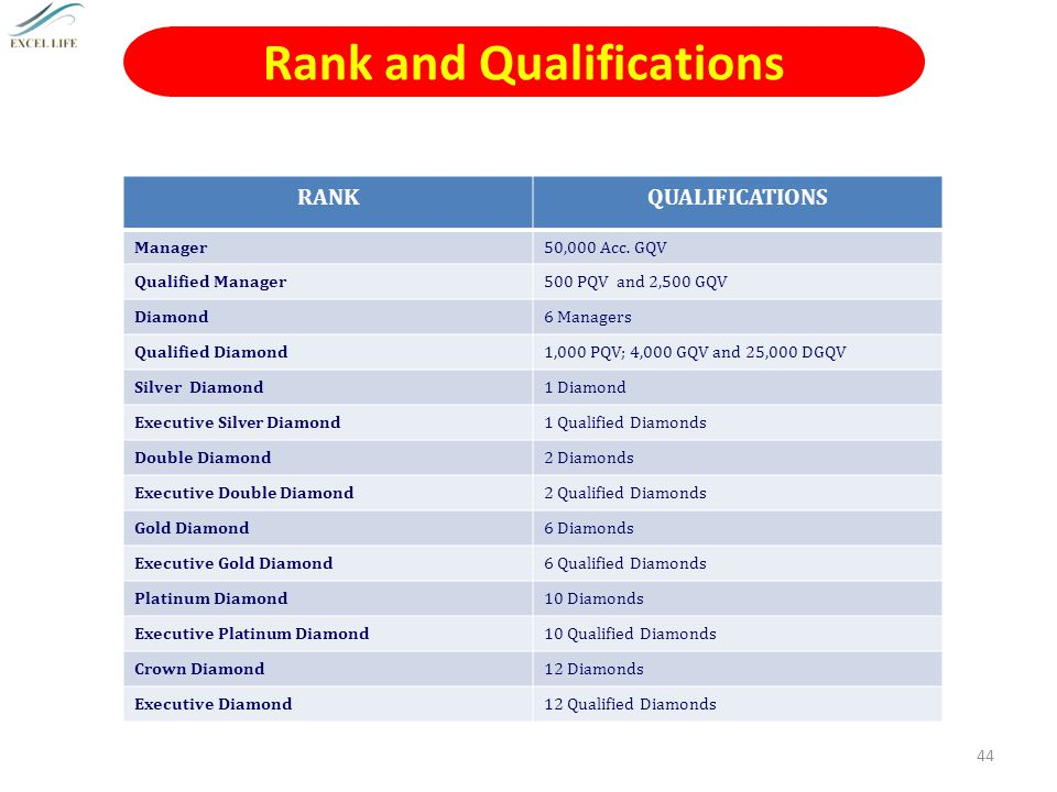 Rank and Qualifications