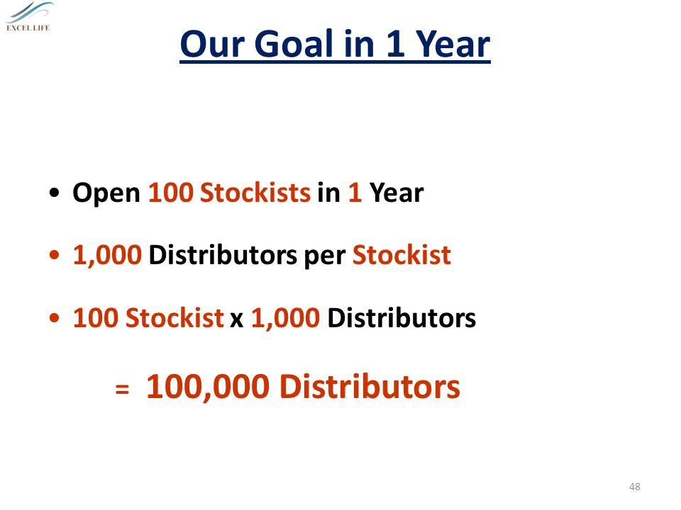 Our Goal in 1 Year Open 100 Stockists in 1 Year