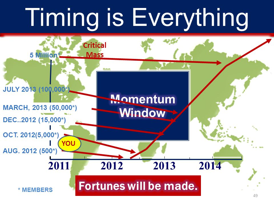 Timing is Everything Momentum Window Fortunes will be made. 2011 2012