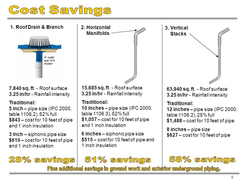 Cost Savings 28% savings 51% savings 58% savings