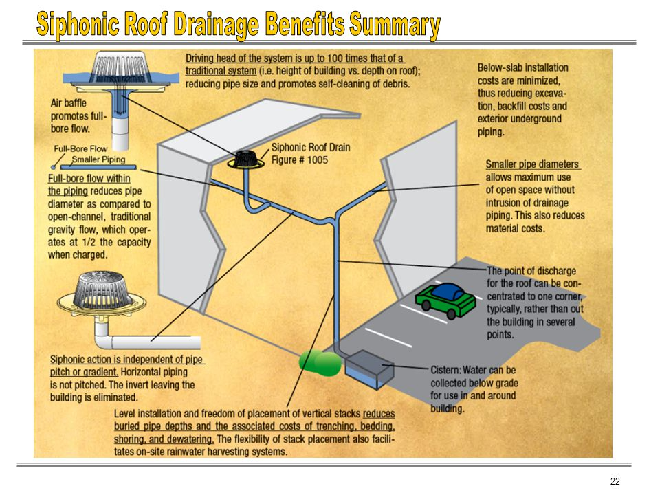 Siphonic Roof Drainage Benefits Summary