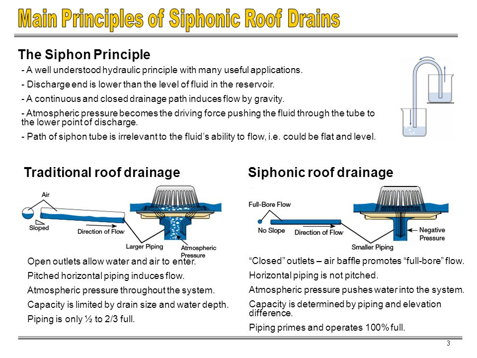 Main Principles of Siphonic Roof Drains