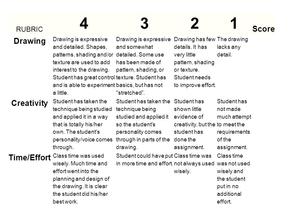 4 3 2 1 Score Drawing Creativity Time/Effort RUBRIC RUBRIC