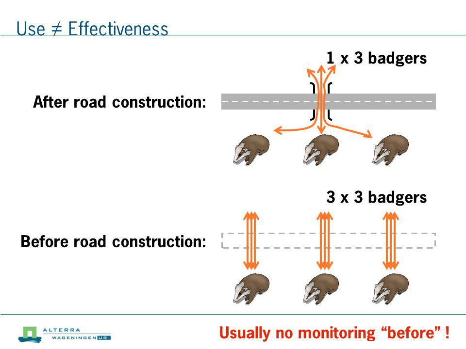 Use ≠ Effectiveness 1 x 3 badgers After road construction:
