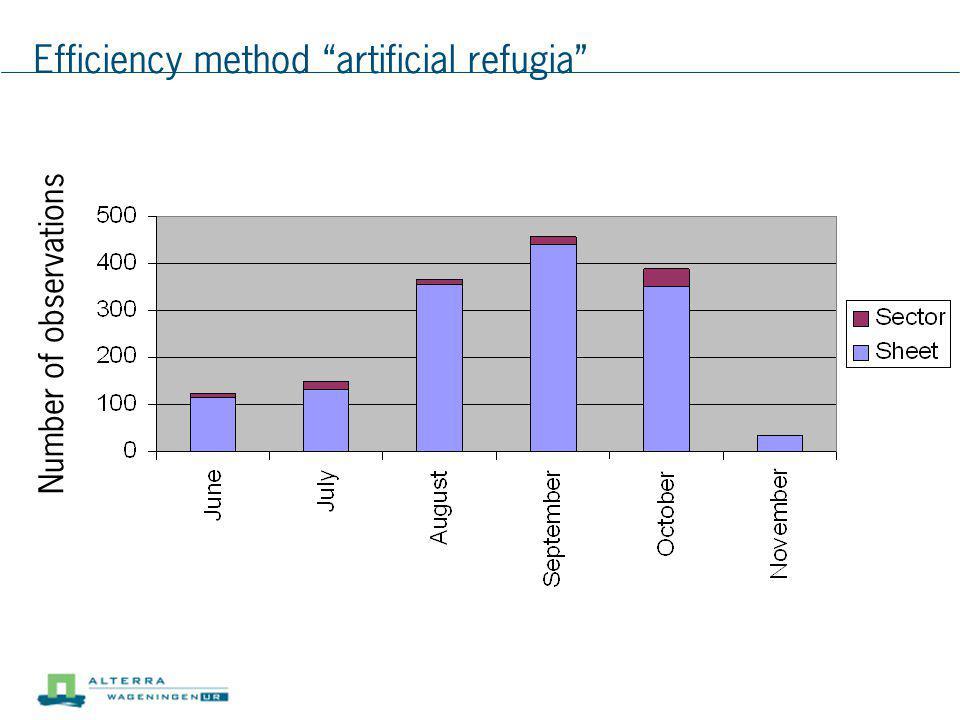 Efficiency method artificial refugia