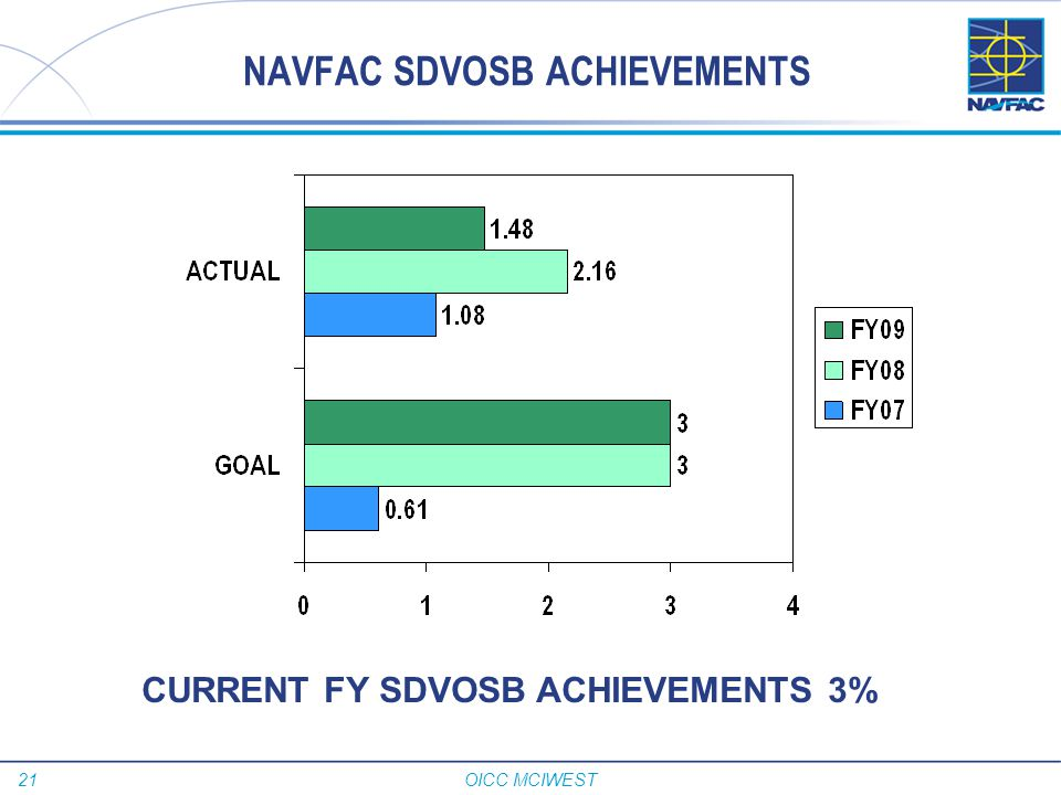 NAVFAC SDVOSB ACHIEVEMENTS