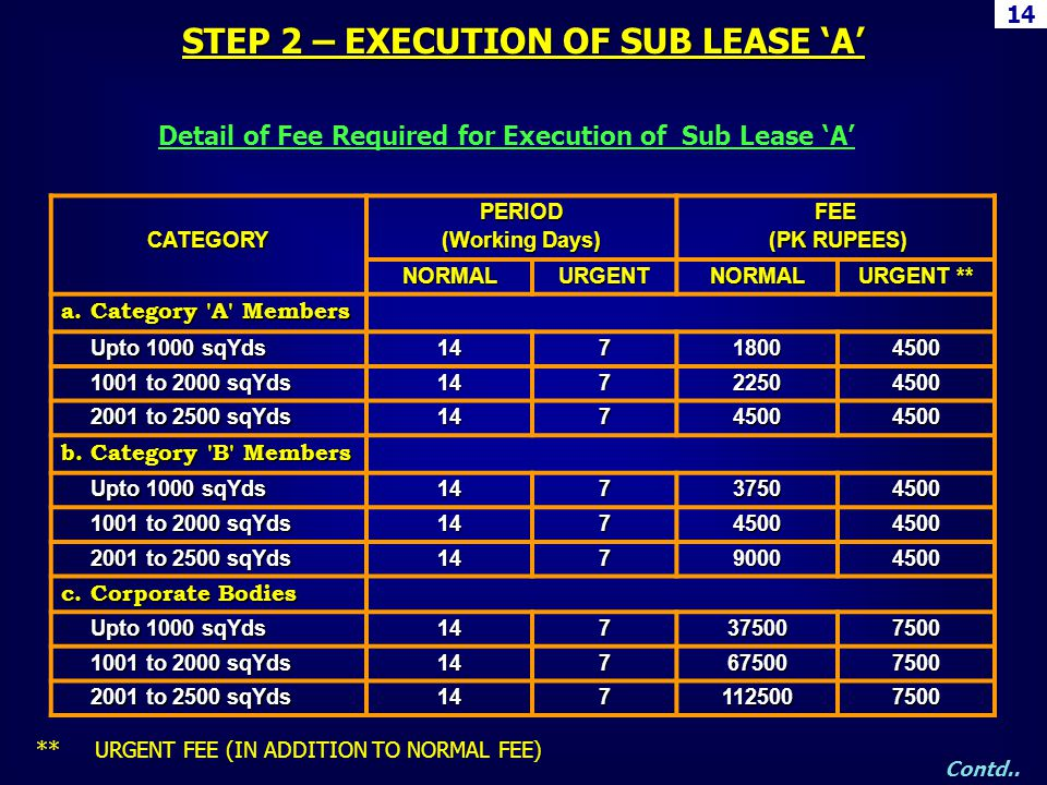 STEP 2 – EXECUTION OF SUB LEASE 'A'