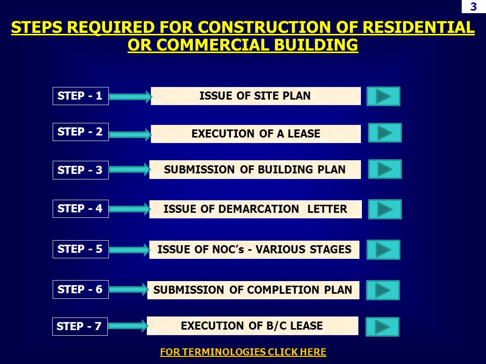 STEPS REQUIRED FOR CONSTRUCTION OF RESIDENTIAL OR COMMERCIAL BUILDING