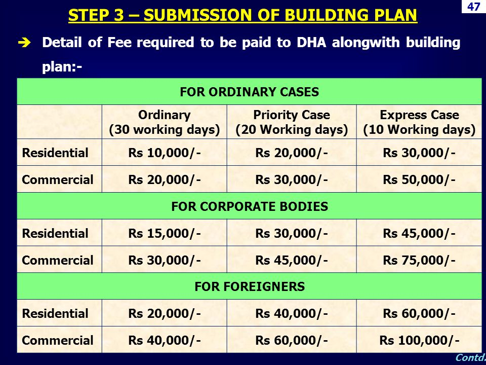 STEP 3 – SUBMISSION OF BUILDING PLAN