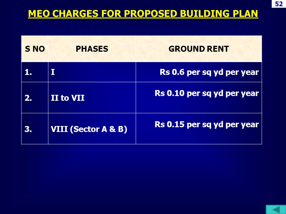 MEO CHARGES FOR PROPOSED BUILDING PLAN