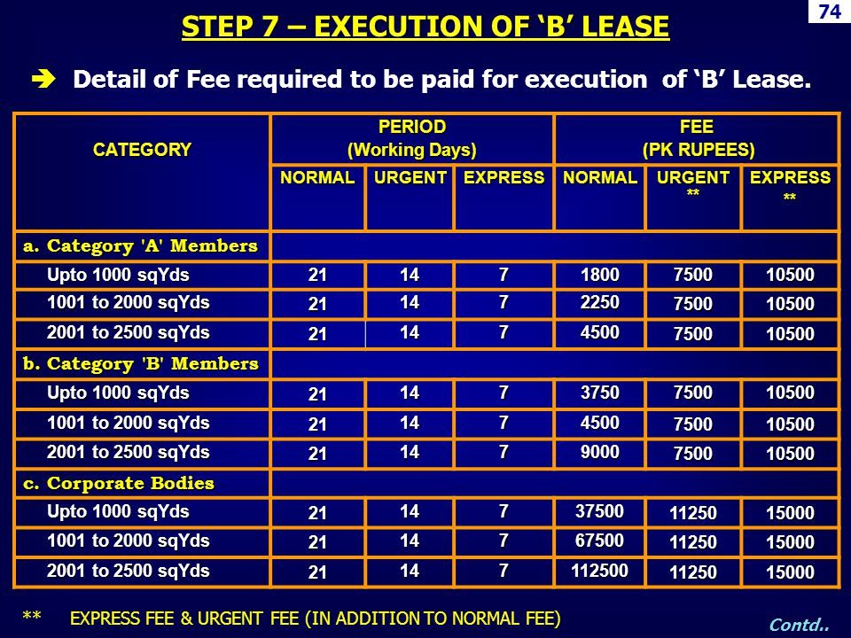 STEP 7 – EXECUTION OF 'B' LEASE