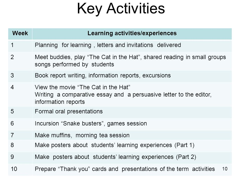 Learning activities/experiences