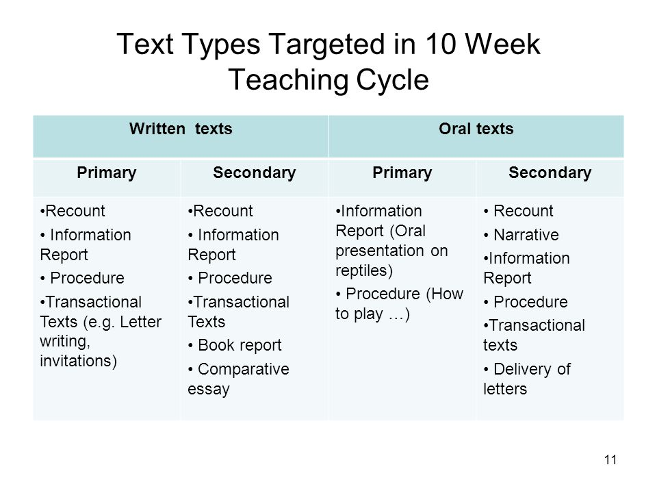 Text Types Targeted in 10 Week Teaching Cycle