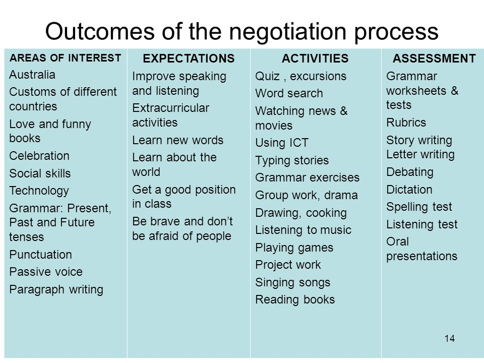 Outcomes of the negotiation process