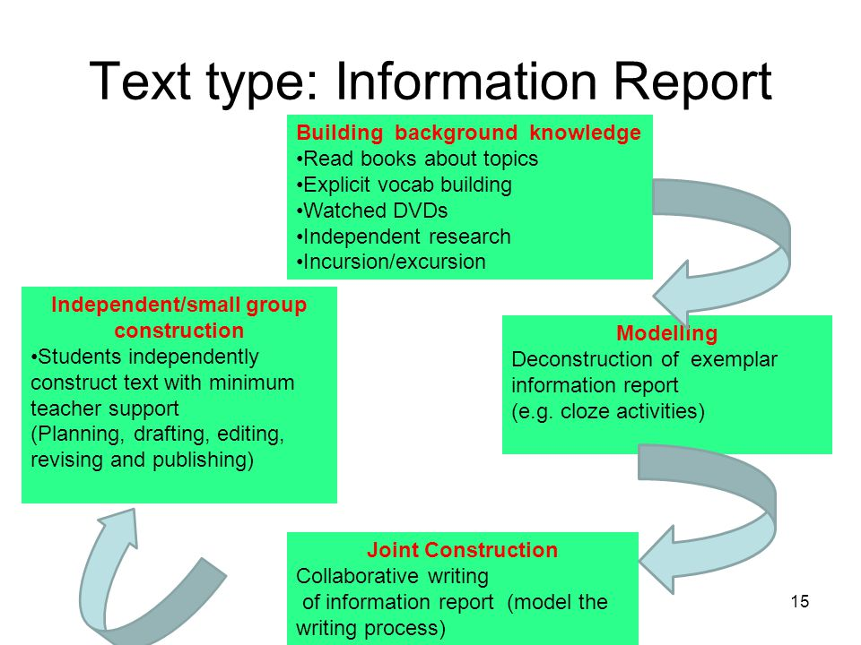 Text type: Information Report