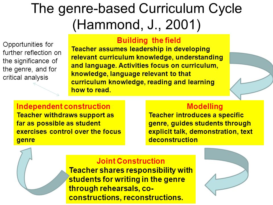 The genre-based Curriculum Cycle (Hammond, J., 2001)